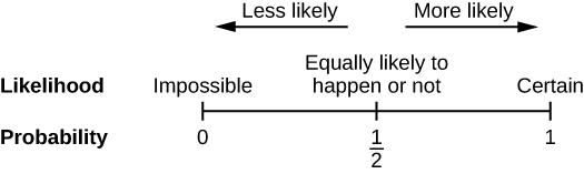 Image shows a number line from zero to one with a tick and label at one half. Tick zero represents the probability of an impossible event. Tick one represents the probability of a certain event. Tick one half represents the probability of an event that is equally likely to happen or not. Above the number line, an arrow points from one half toward zero showing that as probability moves closer to zero events are less likely. An arrow points from one half toward one showing that as probability moves closer t