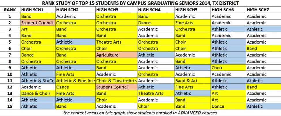 Chart showing Rank Study of Top 15 Students by Campus Graduating Seniors 2014