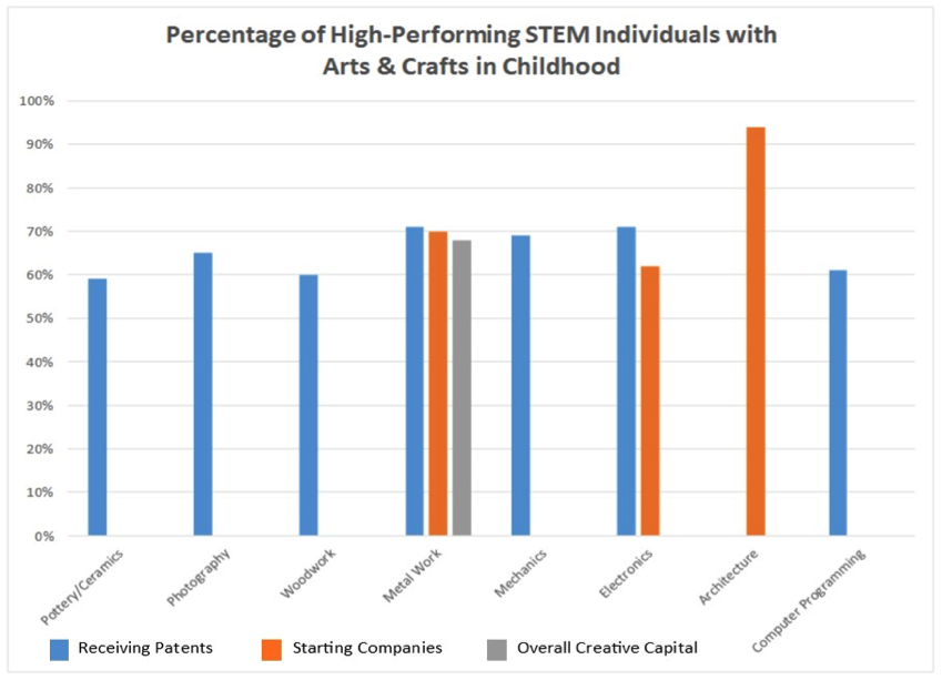 Chart showing Percentage of High-Performing STEM Individuals with Arts and Crafts in Childhood