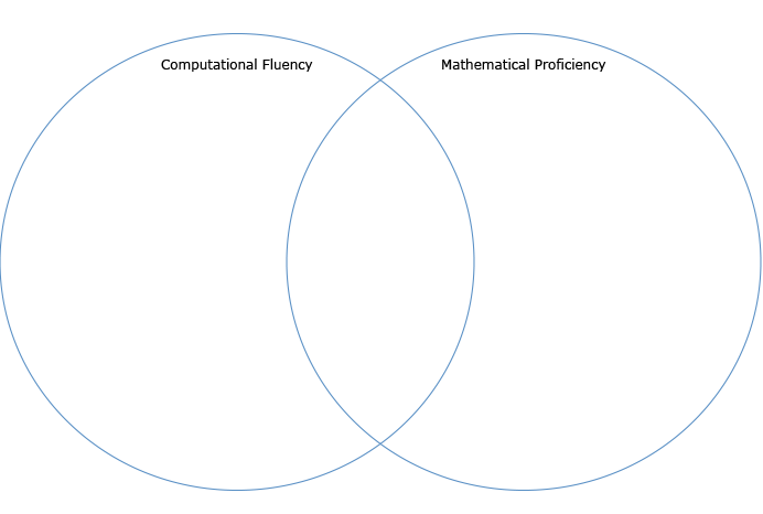 Venn diagram with computational fluency in one circle and mathematical proficiency in the other circle