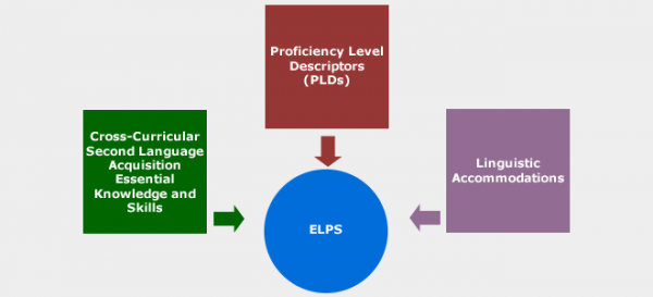The three ELPS instructional components: Cross-Curricular Second Language Acquisition Essential Knowledge and Skills, Proficiency Level Descriptors (PLDs), and Linguistic Accommodations.