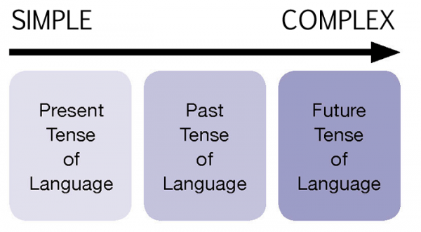 Linguistic Processing Skills-Simple to Complex