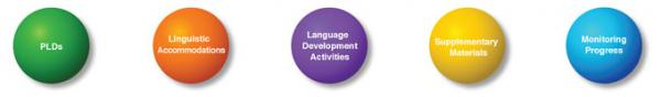 ELPS Language Development Process graphic for reflection