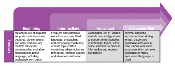 ELPS levels of linguistic accommodations