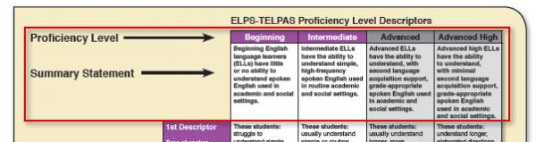 Proficiency Level Descriptor table graphic