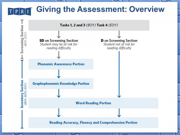 G1_Admin_Slides%202014_Assessment%20Overview