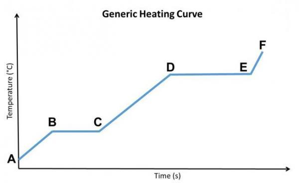 GW0065_HeatingCurve