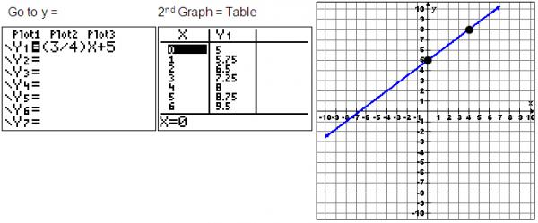 equation, table, and graph view in the calculator
