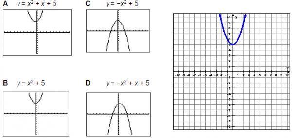 A,B,C, and D graphs