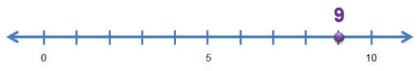 number line with a dot on 9