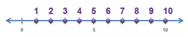 number line with 1 to 10 marked