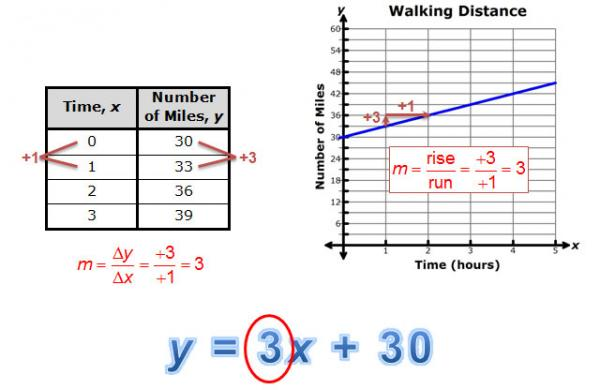 slope of 3 in a graph, table, and equation