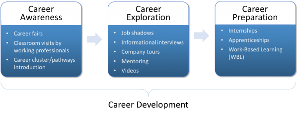 Three stages of the career development process: Stage 1 is Career Awareness; Stage 2 is Career Exploration; Stage 3 is Career Preparation