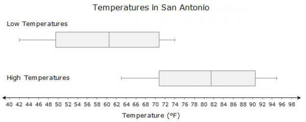 Graph: Temperatures in San Antonio. Box and whisker plot showing the average monthly low and high temperatures.