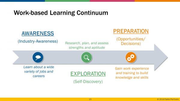 The work-based learning continuum starts with industry awareness, then exploration and self-discovery, then preparation with opportunities and decisions.