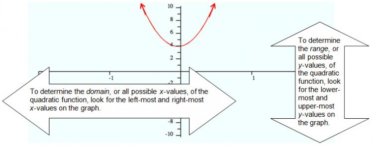 Determining The Domain And Range For Quadratic Functions Texas Gateway