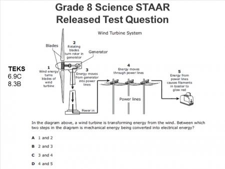 Grade 8 Science STAAR Released Test Question. Questions shows a wind turbine system. It asks at what area in the system is mechanical energy begin converted into electrical energy.