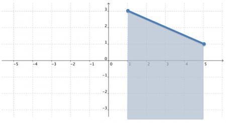 Graph of line segment with x-values shaded