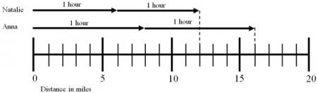 Number line showing each hour broken into half hour sections