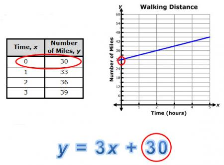 table, graph, equation (y = 3x +30)  for walking distance