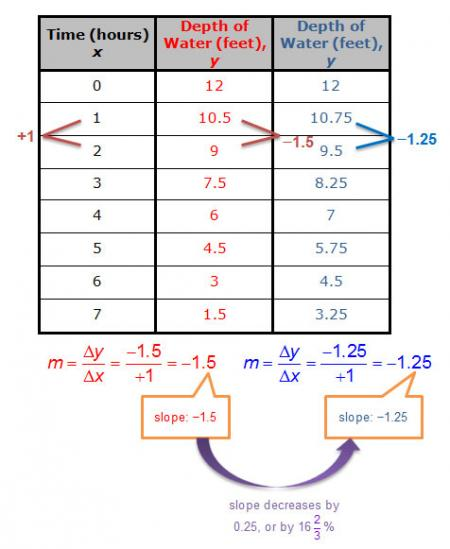 table of x and y values showing different slopes