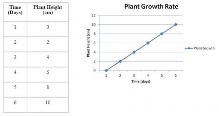 Data Table and Graph of PLant Growth Rate
