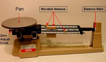 Image of diagram of triple beam balance