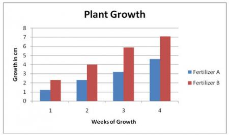 Bar graph of Plant Growth