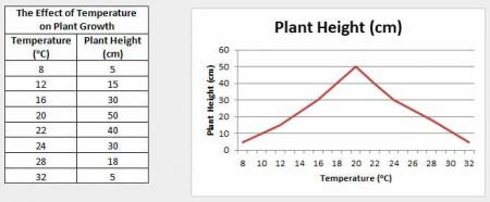Data Table and Graph of Plant Height