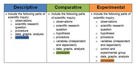 Comparison of different types of investigations.