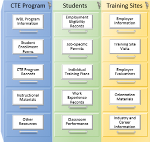 Three filing cabinets labeled CTE Program, Students, and Training Sites