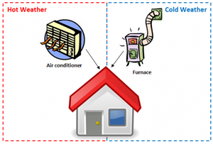 house with air conditioner and furnace. air conditioner is in a box entitled hot weather and points to house. Furnace is in a dotted box entitled cold weather and points to house.