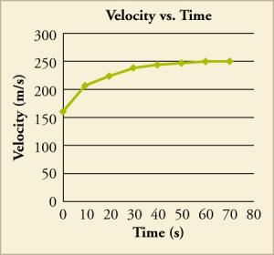 A graph titled velocity vs. time plots time in seconds, from 0 to 80 in increments on 10, on the x-axis and velocity in meters per second, from 0 to 300 in increments of 50, on the y-axis. The line begins around 160 meters per second. In the first 10 seconds, the velocity increases quickly to 210 meters per second while increasing at lesser amounts as time goes on up until it reaches 250 meters per second at 80 seconds.