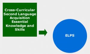 Cross-curriculur language acquisition essential knowledge and skills