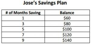 Jose starts with $50 and saves $10 per month