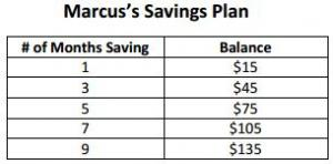 Marcus started with $0 and saves $15 per month