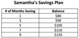 Samantha starts with $75 and saves $5 per month