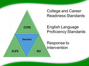 Green and blue triangle. The larger triangle is divided into four smaller triangles. The middle triangle is labeled success, the top triangle is labeled CCRS, and the bottom two triangles are labeled ELPS and RtI.