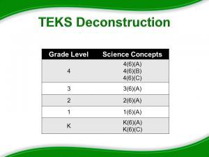Chart shows TEKS for Grades K-4 energy strand. Grade 4: 4(6)(A), 4(6)(B), 4(6)(C), Grade 3: 3(6)(A), Grade 2: 2(6)(A), Grade 1: 1(6)(A), Kindergarten: K(6)(A), K(6)(C).