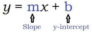 y=mx+b m is slope b is y-intercept