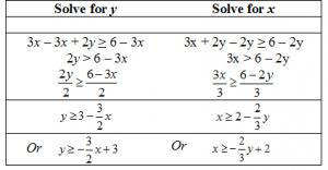 Solving for y and solving for x by adding/subtracting terms and dividing by coefficients.
