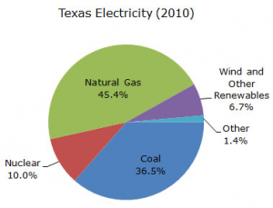 circle graph with generation sources of Texas electricity