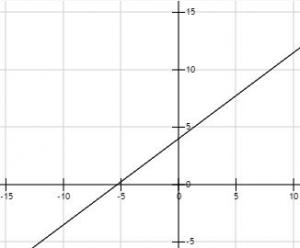 one line for both graphs