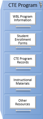 A filing cabenet labeled CTE Program Files with five drawers labeled: WBL Program Information; Student Enrollment Forms; CTE Program Records; INstructional Materials; and Other Resources