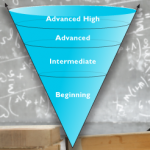 Level of linguistic accommodation graphic: beginning, intermediate, advanced, and advanced high.