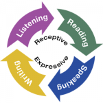 ELPS Second Language Acquisition circle graphic