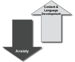 Anxiety vs Content & Language Developoment