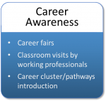 Career Awareness includes career fairs, classroom visits by working professionals, and career cluster/pathway introduction