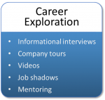 Career Exploration includes informational interviews, company tours, videos, job shadowing, and mentoring.