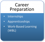 Career Preparation includes internships, apprenticeships, and Work-Based Learning